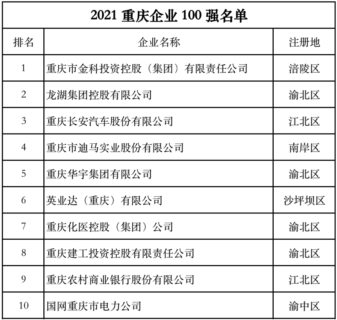 重庆经济成色更出彩,迪马股份勇夺第四,旗下东原地产土储兼具广度和深度