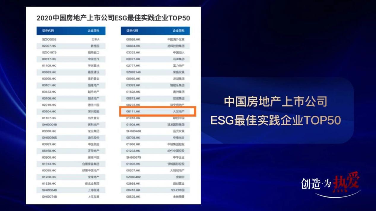 大发地产荣获中国房地产上市公司ESG最佳实践企业TOP50